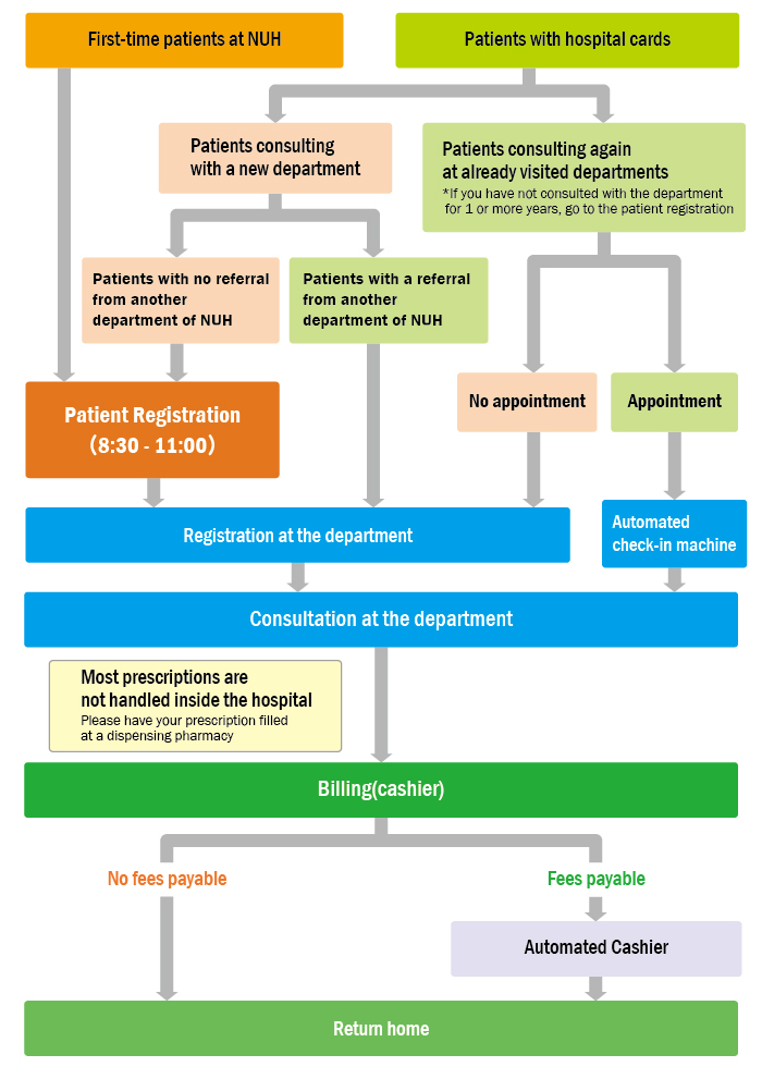 Outpatient Visit Flowchart Outpatients Guide Patients